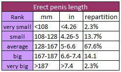 Penis size calculator Digital Spy