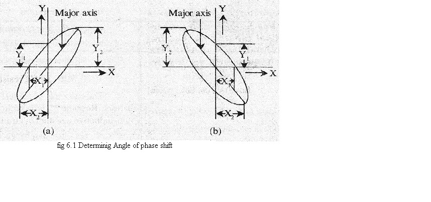 electronics notes   the method of finding phase  frequency relation ship of two waveforms using