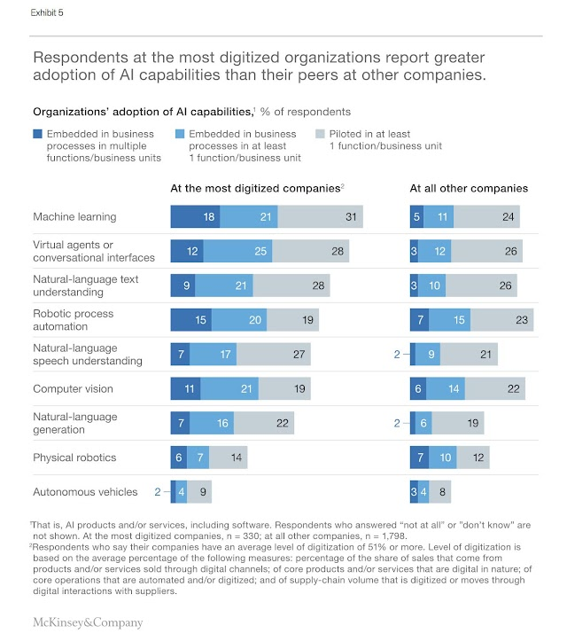 Respondents report greater adaption of AI capabilities