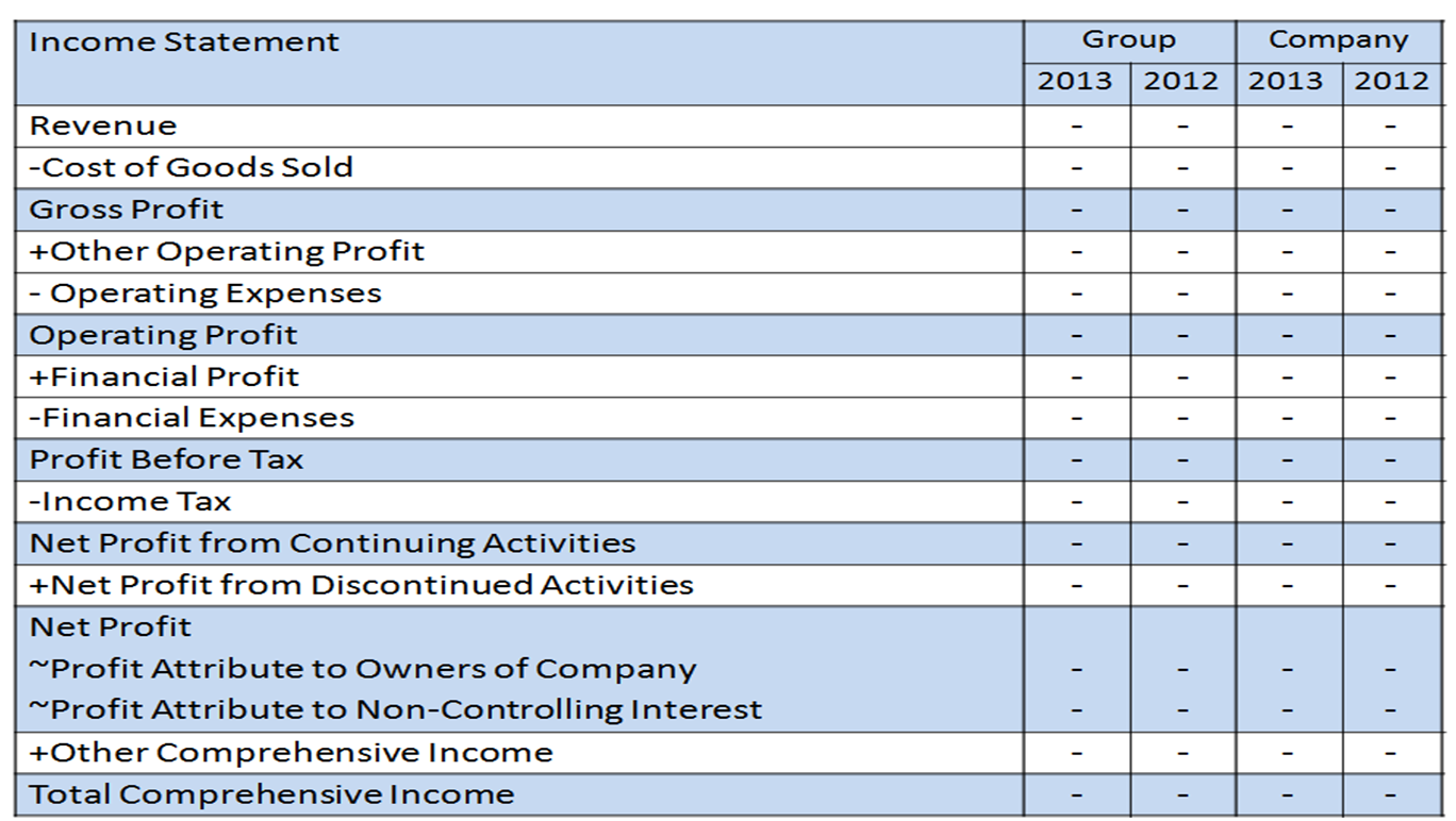 FInancial Reports for Investment Income Statement