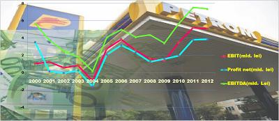 Profitabilitatea Petrom între 2000 - 2012