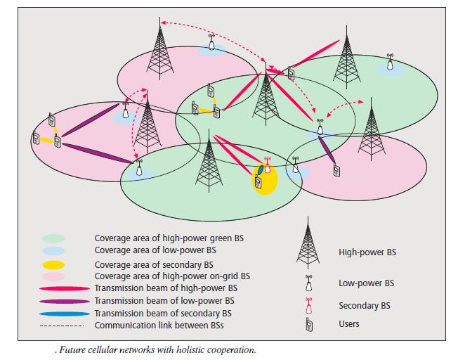 celluar network