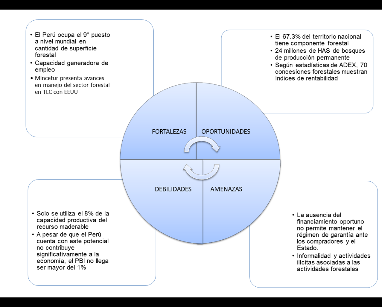 Agroforesta S A C Maderas Y Derivados # Analisis Dafo Muebles