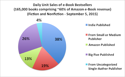 Author Earnings Report - September 2015 Sales