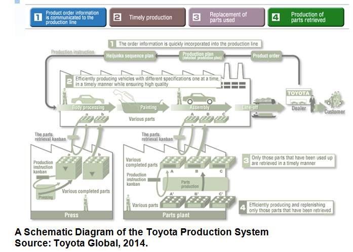 jit production in toyota Inventory control by toyota production system kanban methodology—a case release, is a major component of just-in-time (jit) and lean manufacturing philosophy.