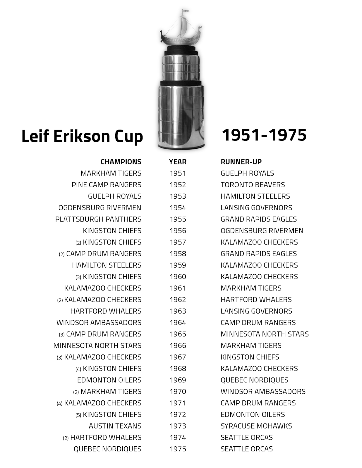 cuphistory.png