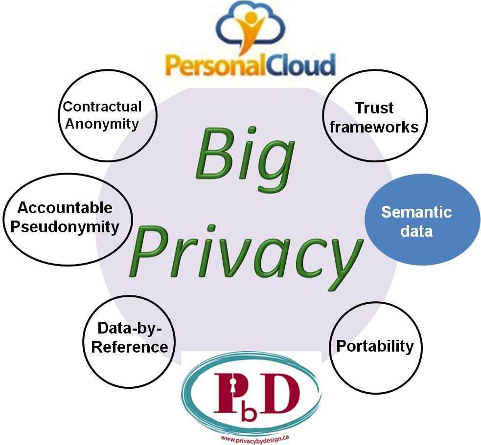 Semantic Data As An Architectural Element Of Personal Clouds And Big Privacy Security I Contributed To The Paper In This Series Posts Am Walking Through Seven Elements Previously Wrote About