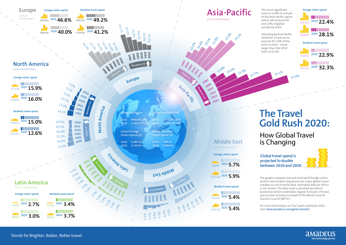 Global Travel Change 2020