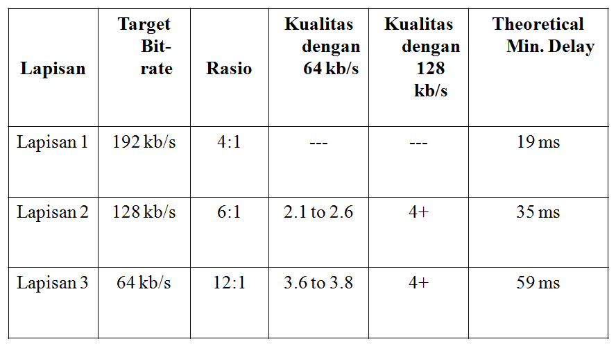 Nilai efektivitas dari MPEG,lapisan,target bit rate