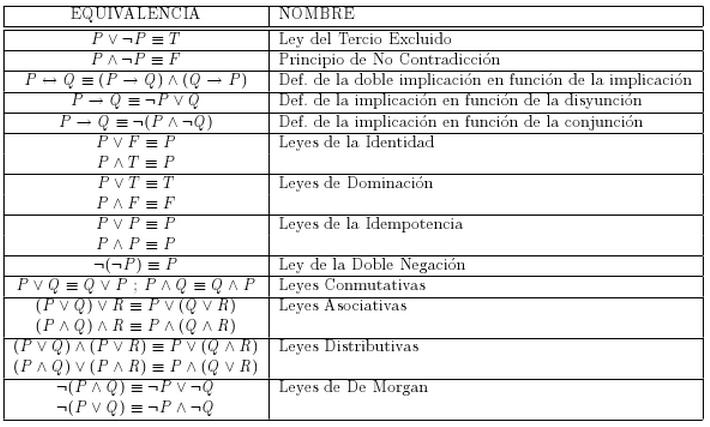 leyes de los conjuntos: