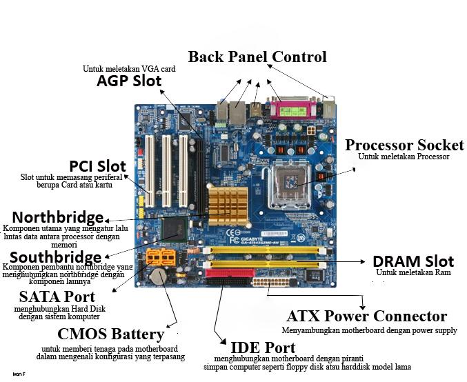 Komponen motherboard beserta fungsinya - Berbagi Pengetahuan