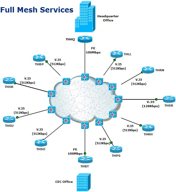 multi protocol label switching  mpls   cisco networking centerit is relatively simple to implement multiple topologies   router filtering  including a hub  amp  spoke or full mesh