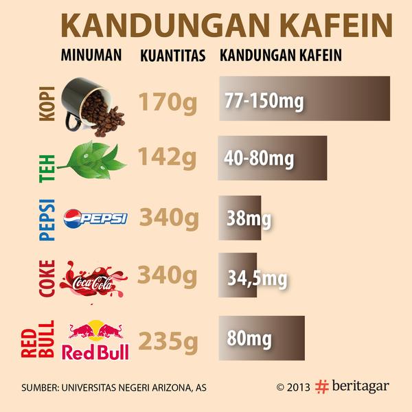 daftar minuman yang mengandung kafein