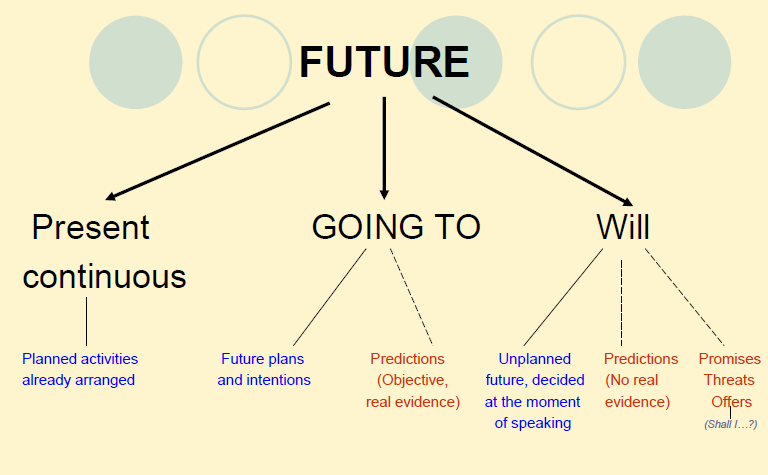 How to write future tense in japanese