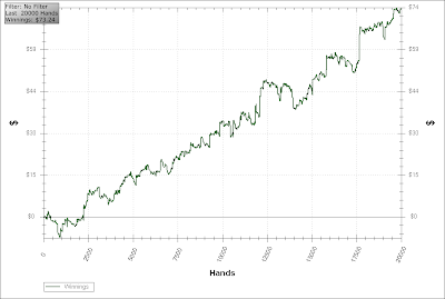 pokerstars win rate chart 20k hands holdem manager