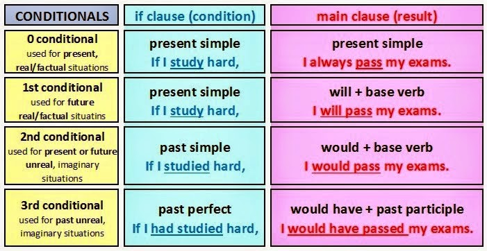 compare and contrast essay konu anlatımı Sentence transitions problem transitions are tools to create coherence and consistency (ie comparison likewise similarly in the same way in the same manner just as contrast however.