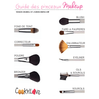 Guide pinceaux maquillage - CMC