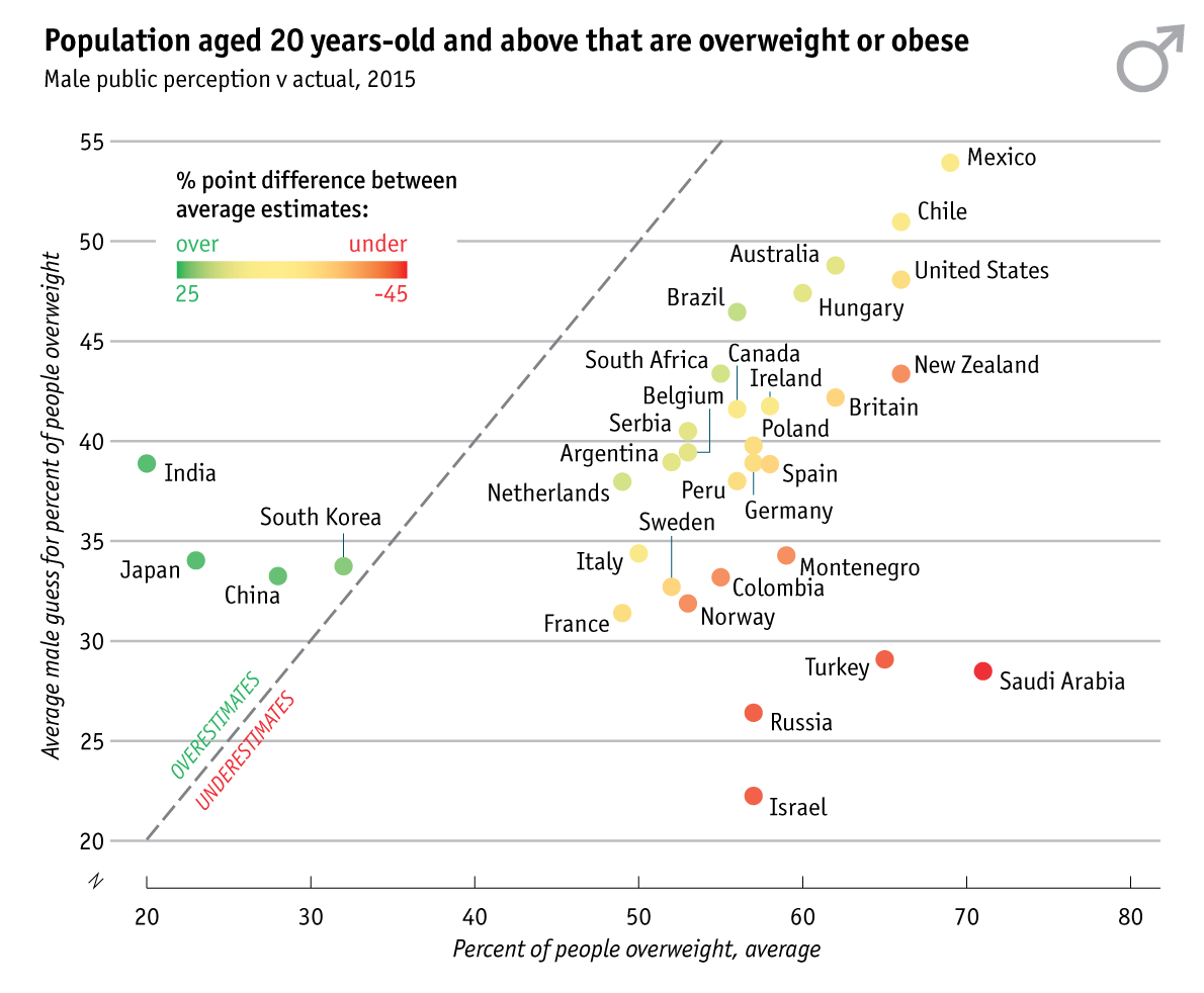 Population aged 20 years-old and above that are overweight or obese (Male)