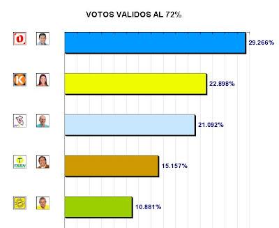 Resultados de la ONPE al 72% - Elecciones Peru 2011