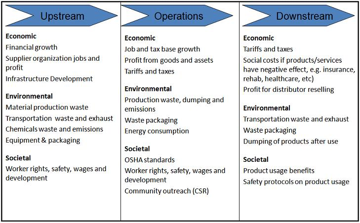 Value Chain Sample : Primary and Support Activities