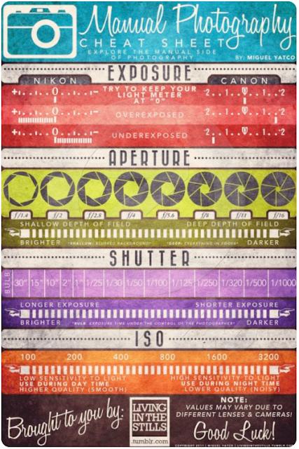imprimible,printable,manual,photography,fotografia,exposure,nikon,canon,aperture,shutter,iso,vintage