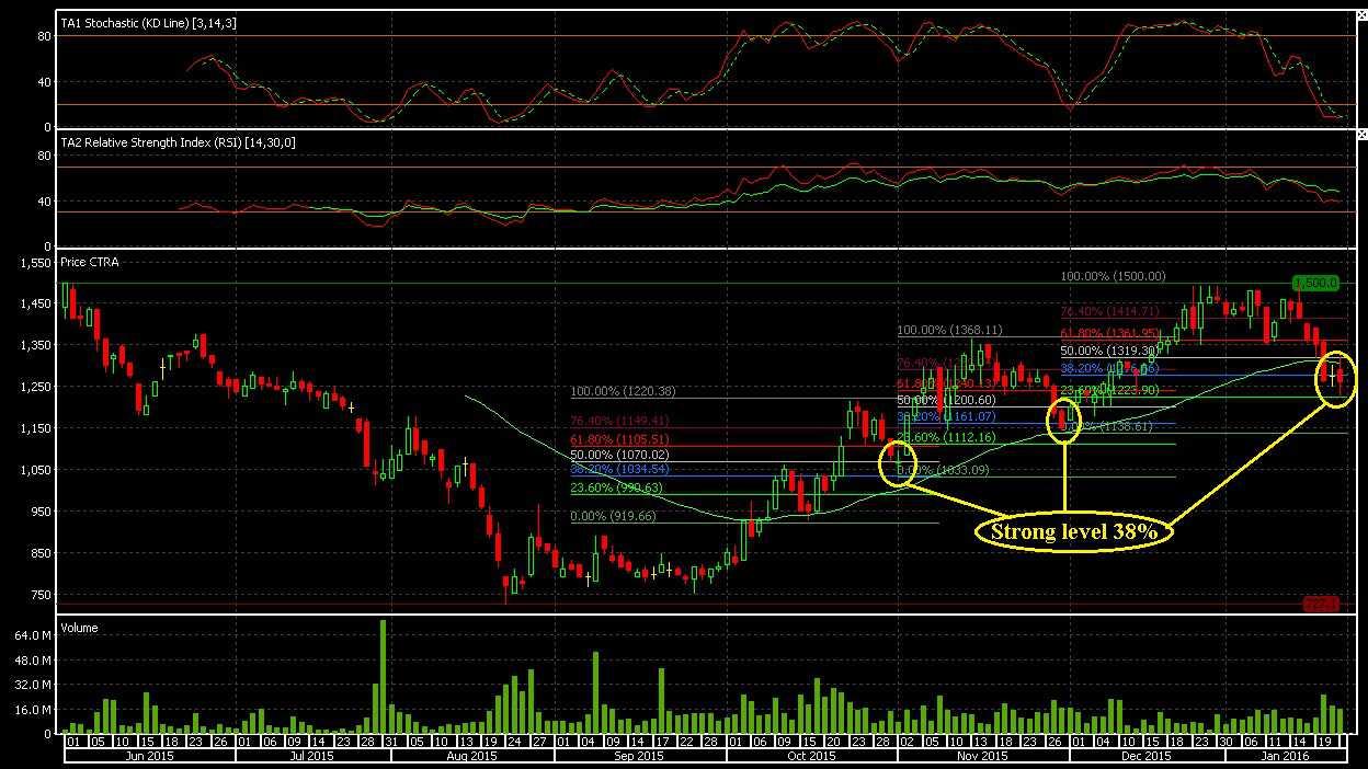 Indikator perdagangan fibonacci
