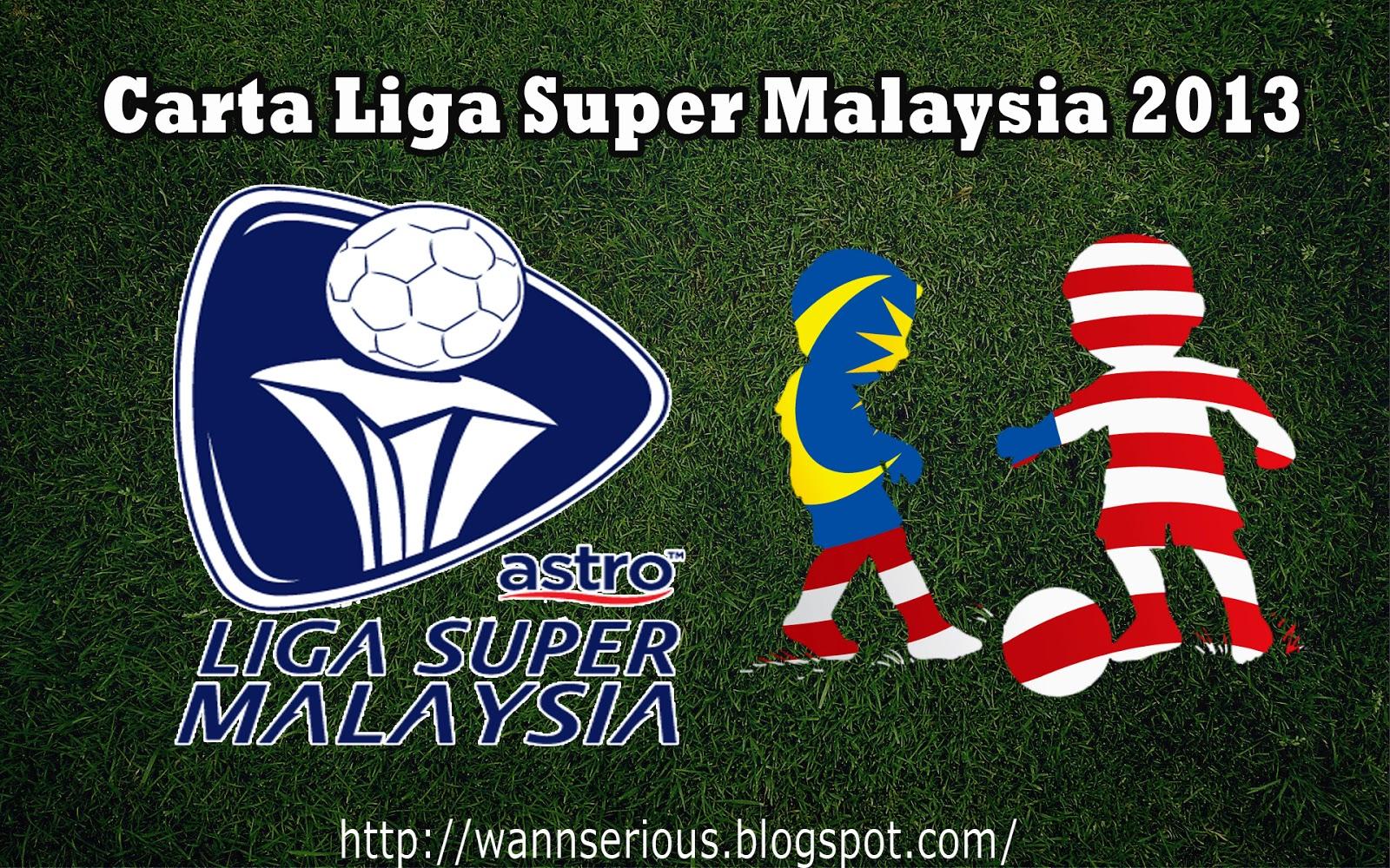 Liga Super Malaysia 2013 | Berikut merupakan carta liga terkini Liga
