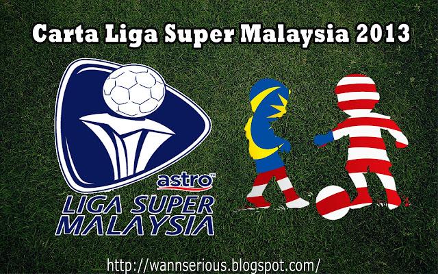 Carta Terkini Liga Super Malaysia 2013 | Berikut merupakan carta liga