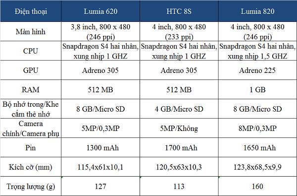 So sánh các thông số của Nokia Lumia 620, cùng HTC 8S và Lumia 820
