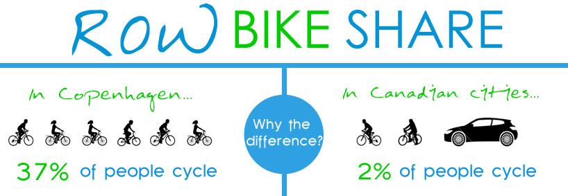 Region of Waterloo Bicycle Share Initiative
