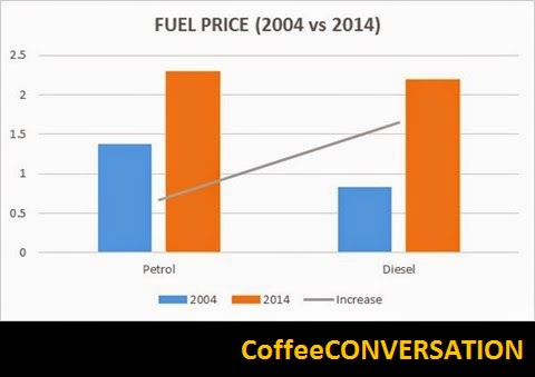 how to work out cost per litre