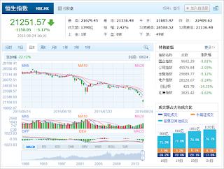 中国株コバンザメ投資 香港ハンセン指数20150824