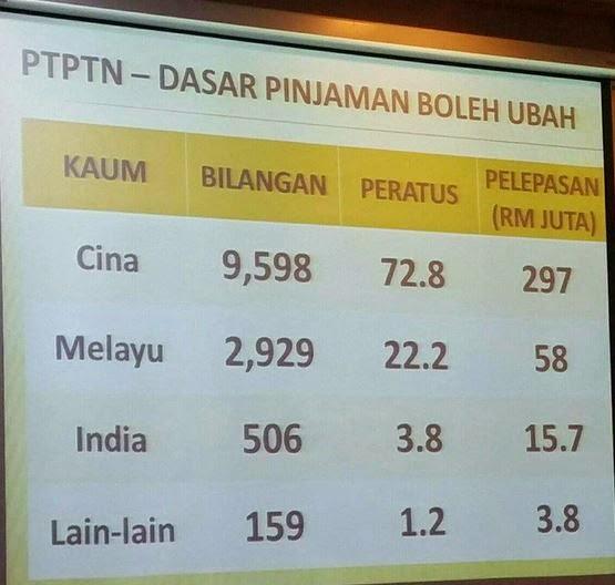 Anak Melayu Sibuk Berdemo Anak Siapa Yang Untung
