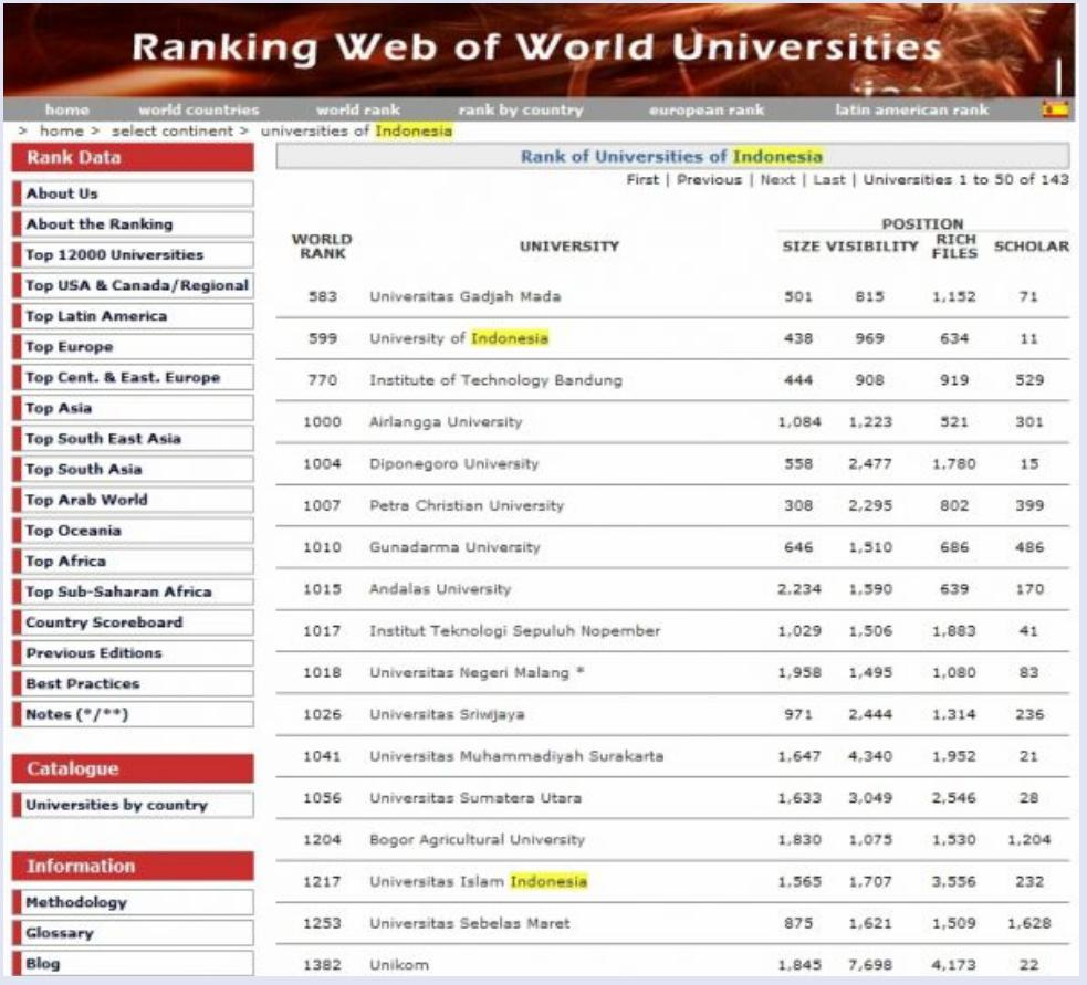 Ranking Universitas Negeri Di Indonesia 2010