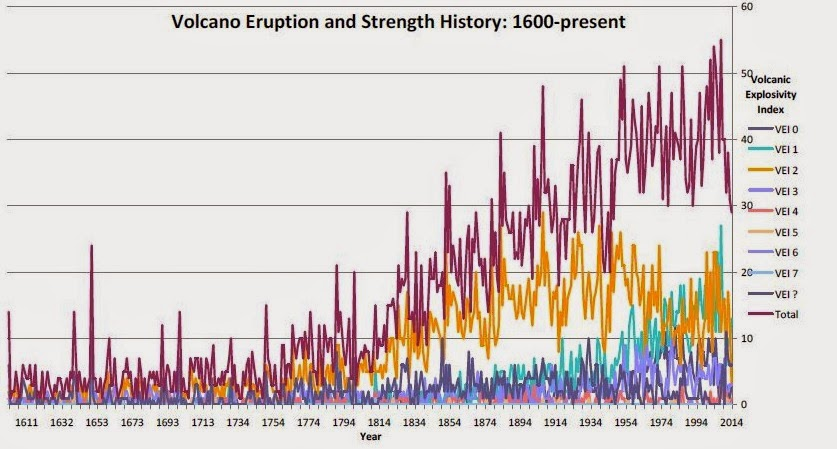 The big wobble are major earthquakes and volcano eruptions the graph above showing all eruptions and strength history since 1600 with a max vei sciox Choice Image