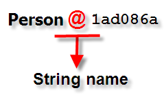 Object to String using toString method_JavabynataraJ