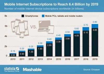 akses internet