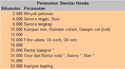 standar perawatan sepeda motor honda