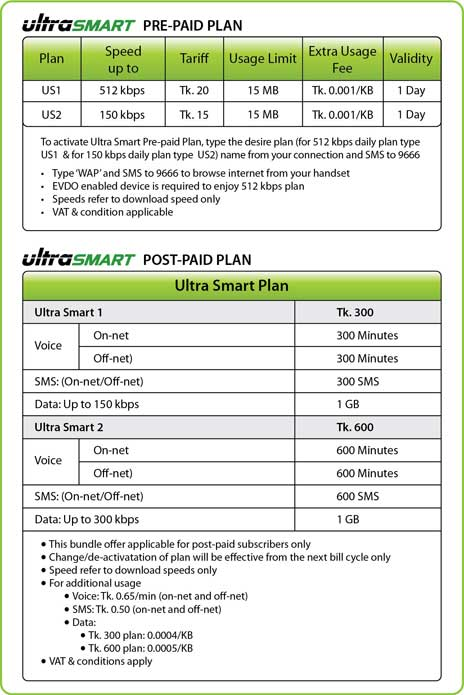 Click Here - Zoom Ultra Prepaid Activation Process with ZTE AC2726 Modem.