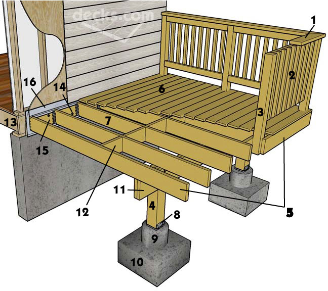 Deck Construction Tips : Saendy electric management tips deck building