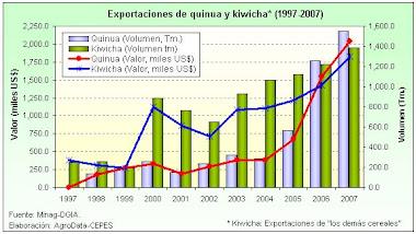 Exportaciones de La Quinua