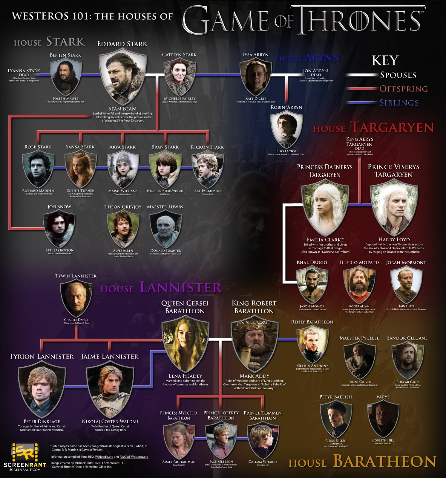 Infográfico de Game Of Thrones