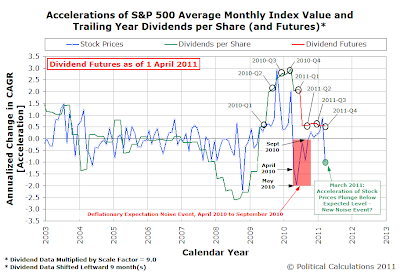 Accelerations of S&P 500 Average Monthly Index Value and Trailing Year Dividends per Share and Futures (as of 1 April 2011)