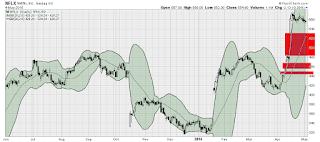 netflix technical chart analysis nflx