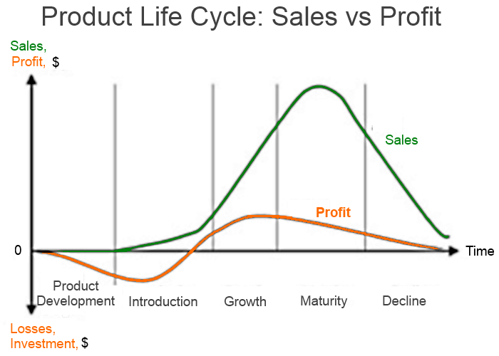 criticism of the product life cycle A review of battery life-cycle analysis:  quantifying material and energy flows in a product life-cycle is an activity of the inventory stage of lca, often.
