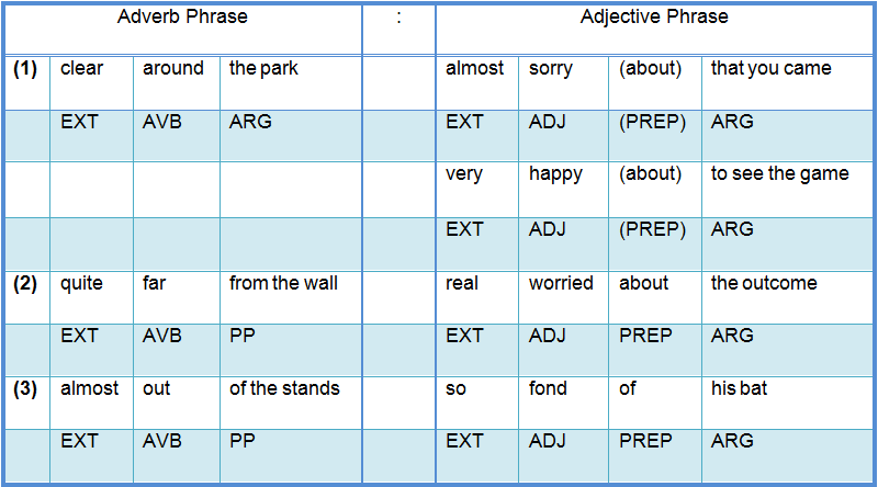 ... +and+Clauses Enjoy 2 Learn English: Adverb and Adverbial Phrases