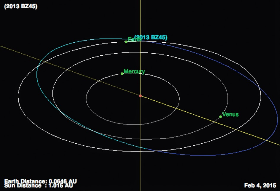 http://sciencythoughts.blogspot.co.uk/2015/02/asteroid-2013-bz45-passes-earth.html
