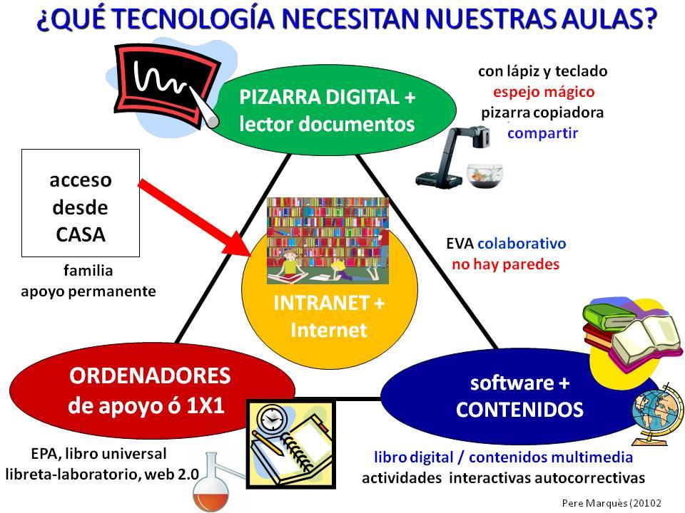 Infografías de educación
