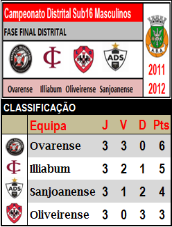 Cadetes A - Classificação Fase Final Distrital
