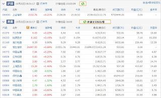 中国株コバンザメ投資ウォッチ銘柄watch1022